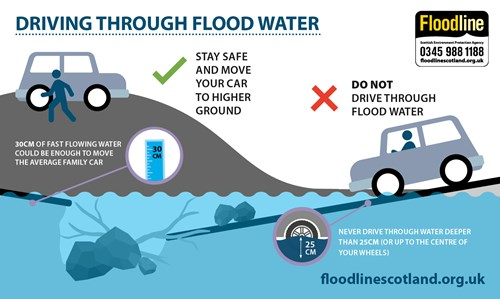 infographic with icon of car driving into floodwater. SEPA advises you not to drive through flood water and to never drive through water deeper than 24cm or up to the centre of your weels. Also in the graphic is a icon of a car and person up a hill. Advice is to stay safe and move your car to higher ground.